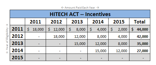 HITECH Act Incentives as outlined by the American Recovery and Reinvestment Act (ARRA)